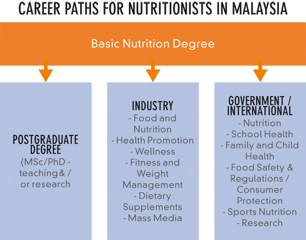 IMU NEWS | Careers in Nutrition