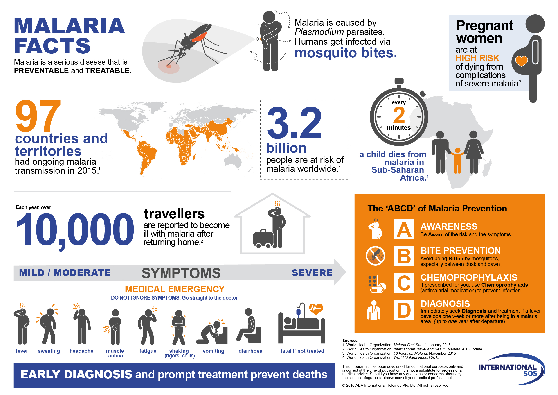 Malaria. Symptoms, prevention and treatment
